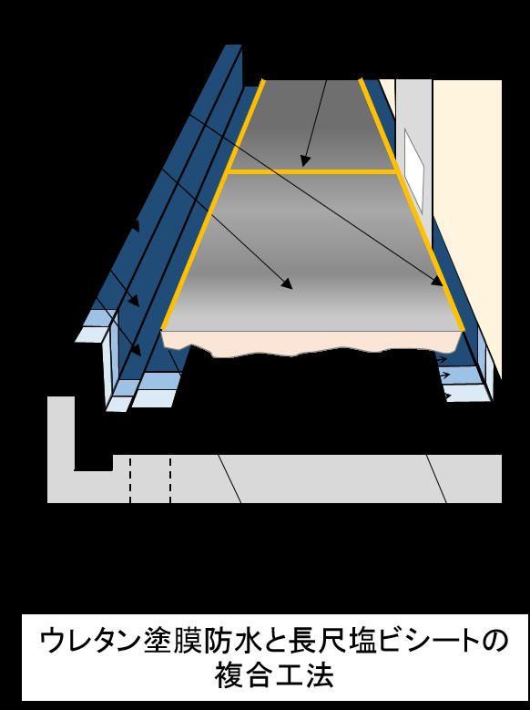 ウレタン塗膜防水と長尺塩ビシートの複合工法